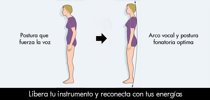 metodo y postura
