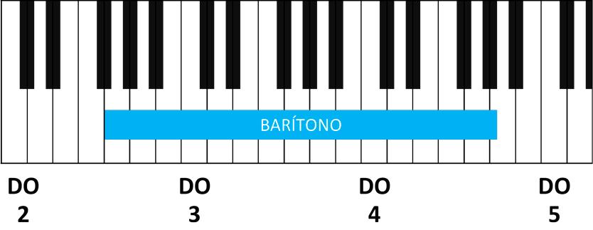 rango vocal baritono