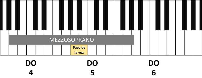 tesitura vocal voz de mezzosoprano