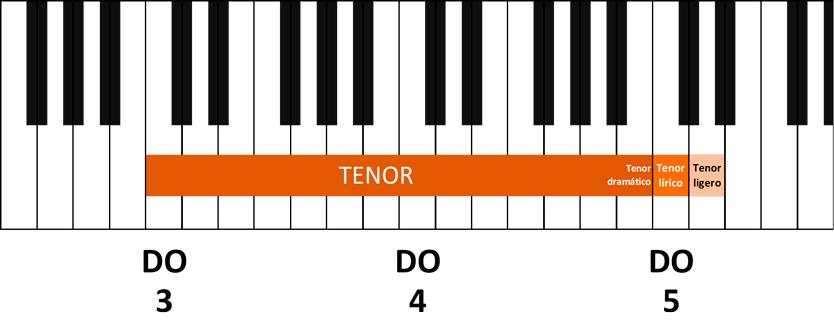 tonos de voz tenor